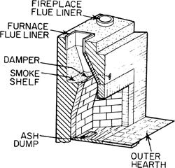 Chimney liner insulation - CHIMNEYS.COM